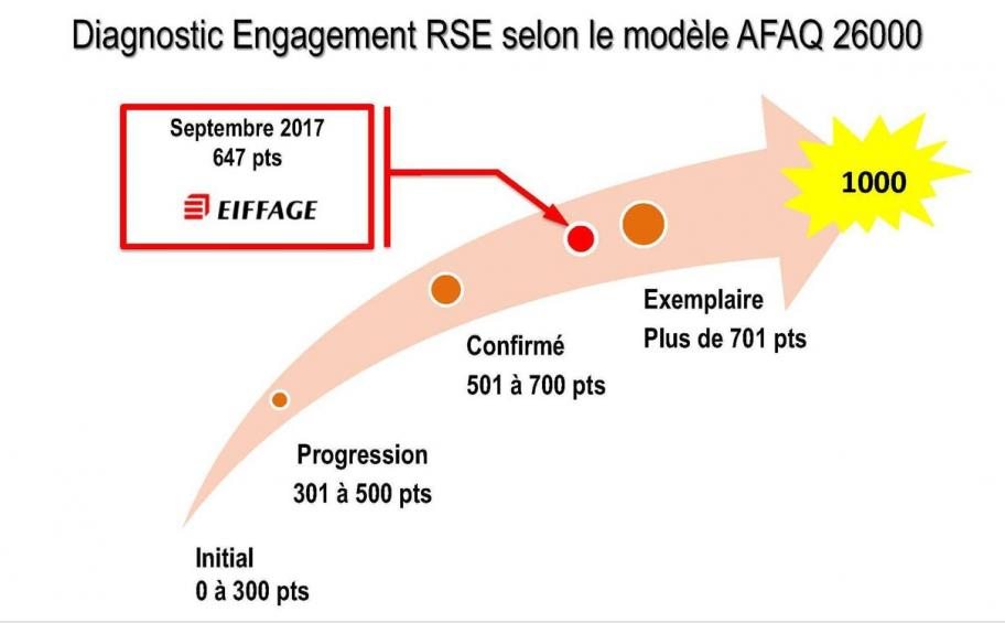 Eiffage Sénégal réalise son diagnostic RSE