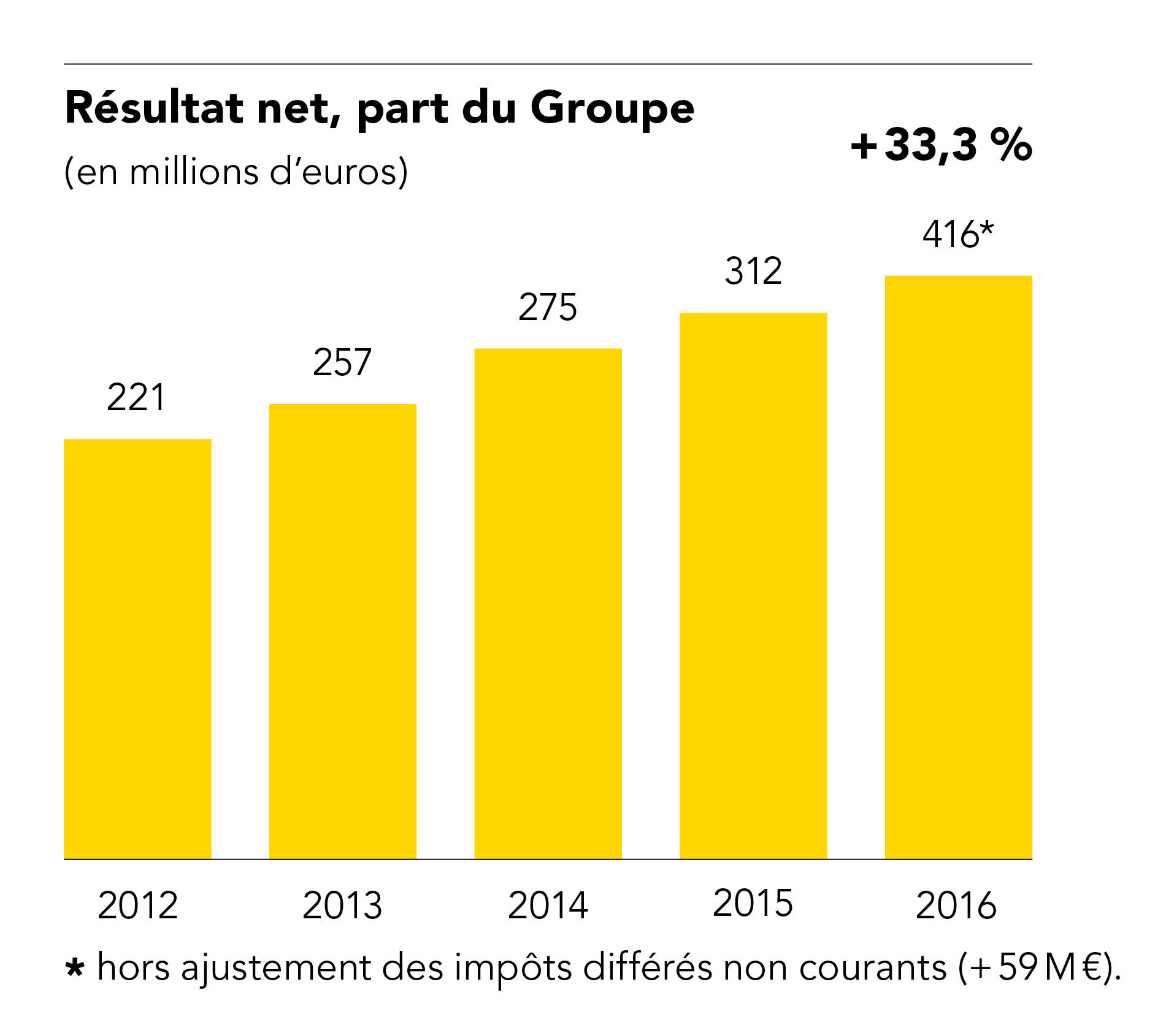 RESULTAT_NET_PART_DU_GROUPE.jpg